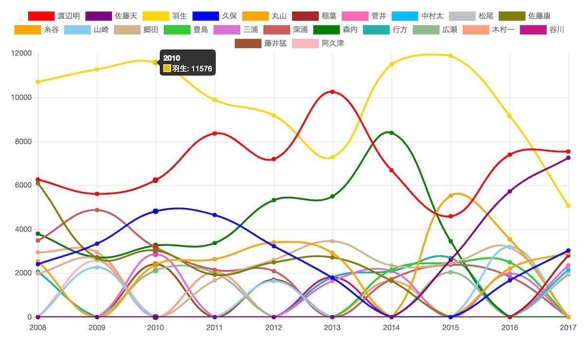 獲得賞金・対局料ベスト10グラフ